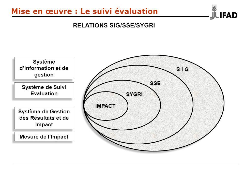 S I G Système dinformation et de gestion SSE Système de Suivi Evaluation SYGRI Système de Gestion des Résultats et de Impact IMPACT Mesure de lImpact Mise en œuvre : Le suivi évaluation RELATIONS SIG/SSE/SYGRI