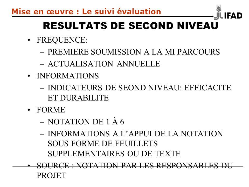RESULTATS DE SECOND NIVEAU FREQUENCE: –PREMIERE SOUMISSION A LA MI PARCOURS –ACTUALISATION ANNUELLE INFORMATIONS –INDICATEURS DE SEOND NIVEAU: EFFICACITE ET DURABILITE FORME –NOTATION DE 1 À 6 –INFORMATIONS A LAPPUI DE LA NOTATION SOUS FORME DE FEUILLETS SUPPLEMENTAIRES OU DE TEXTE SOURCE : NOTATION PAR LES RESPONSABLES DU PROJET Mise en œuvre : Le suivi évaluation