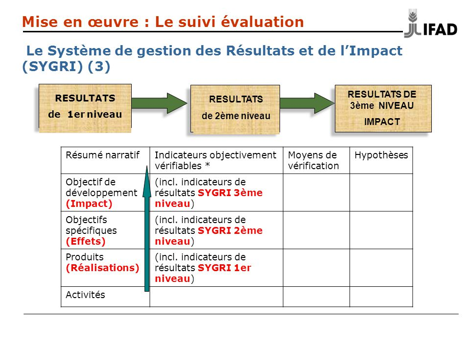 SYGRI Niveau 2 Mise en œuvre : Le suivi évaluation Le Système de gestion des Résultats et de lImpact (SYGRI) (3) Résumé narratifIndicateurs objectivement vérifiables * Moyens de vérification Hypothèses Objectif de développement (Impact) (incl.