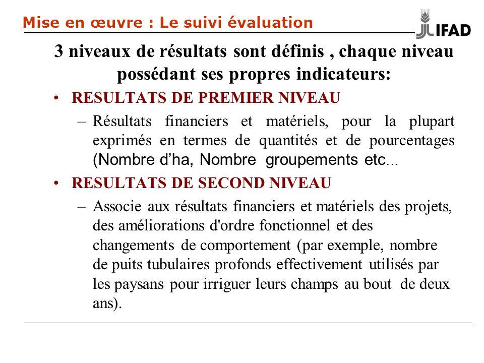 3 niveaux de résultats sont définis, chaque niveau possédant ses propres indicateurs: RESULTATS DE PREMIER NIVEAU –Résultats financiers et matériels,