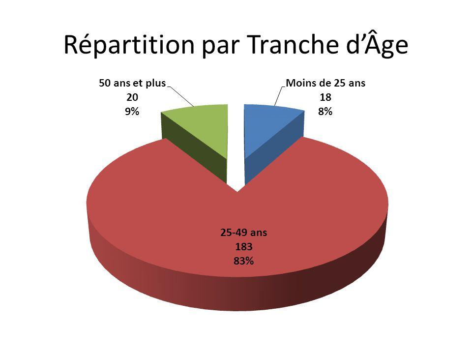Répartition par Tranche dÂge