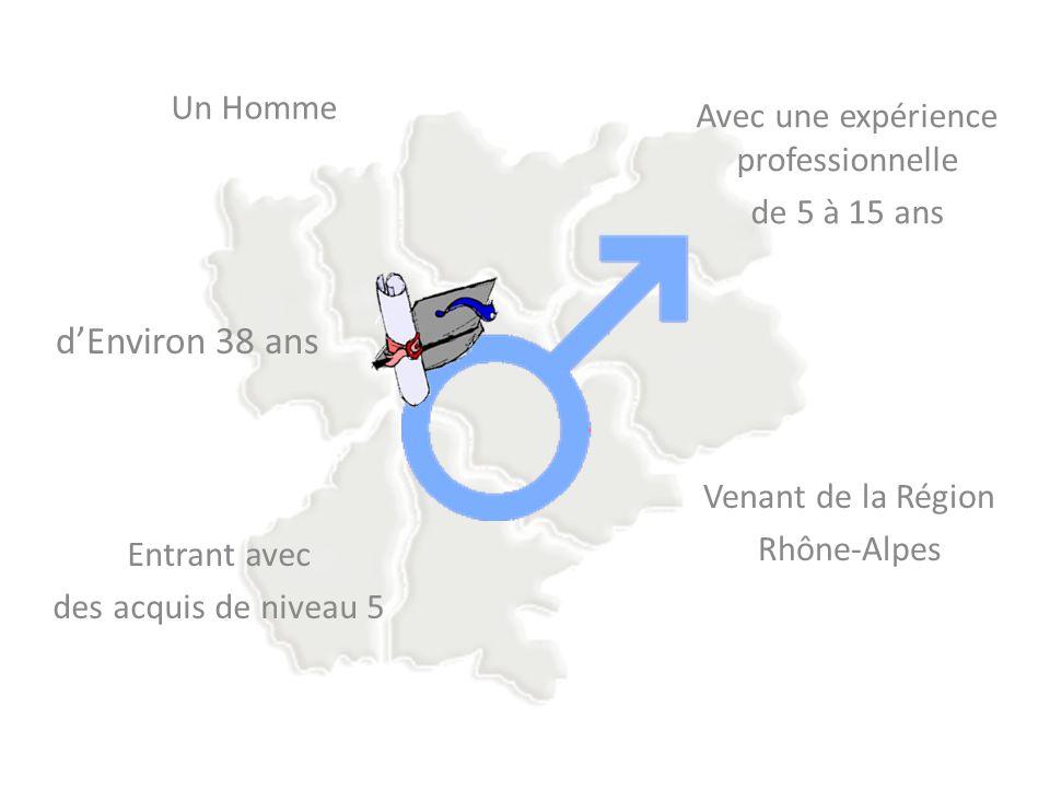 Un Homme dEnviron 38 ans Entrant avec des acquis de niveau 5 Avec une expérience professionnelle de 5 à 15 ans Venant de la Région Rhône-Alpes