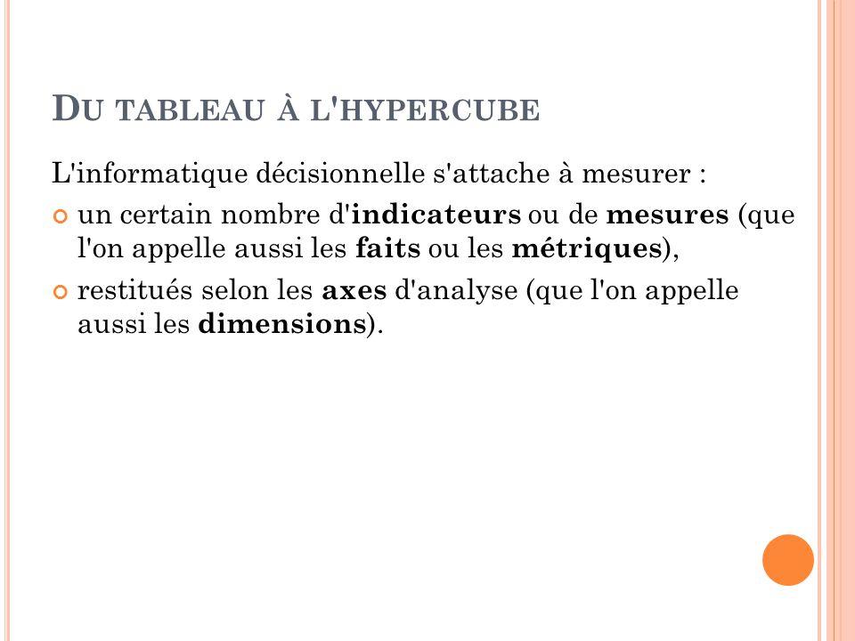 D U TABLEAU À L ' HYPERCUBE L'informatique décisionnelle s'attache à mesurer : un certain nombre d' indicateurs ou de mesures (que l'on appelle aussi