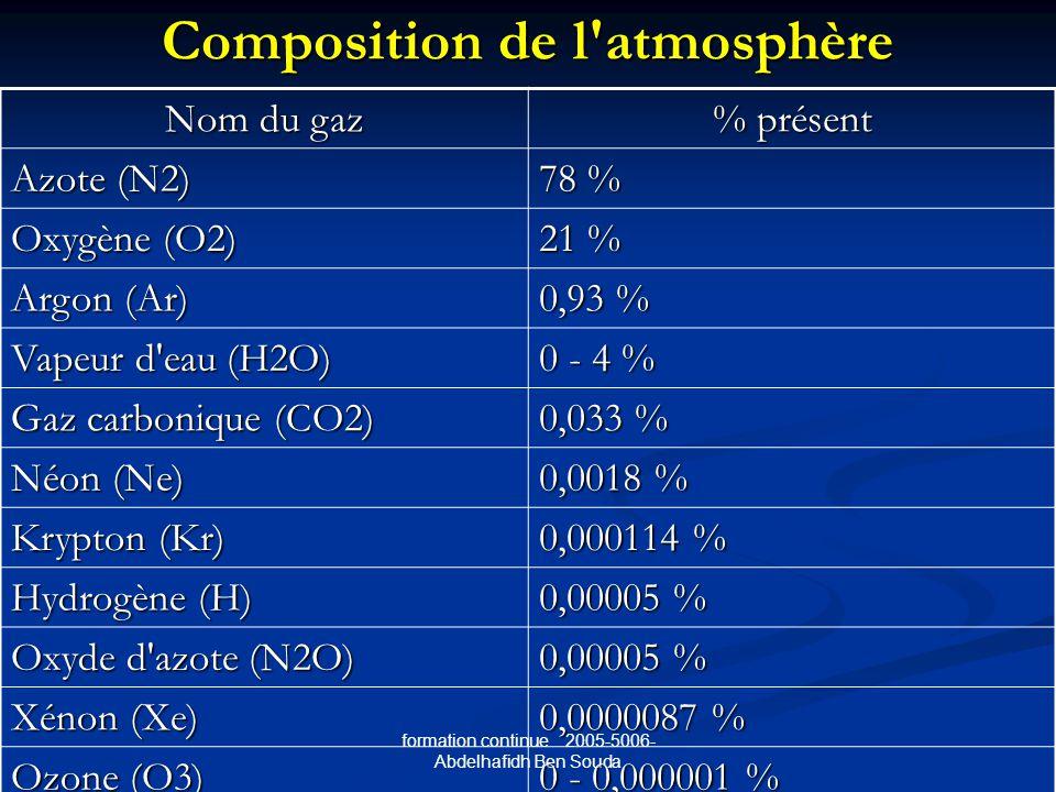 formation continue 2005-5006- Abdelhafidh Ben Souda Composition de l atmosphère Nom du gaz % présent Azote (N2) 78 % Oxygène (O2) 21 % Argon (Ar) 0,93 % Vapeur d eau (H2O) 0 - 4 % Gaz carbonique (CO2) 0,033 % Néon (Ne) 0,0018 % Krypton (Kr) 0,000114 % Hydrogène (H) 0,00005 % Oxyde d azote (N2O) 0,00005 % Xénon (Xe) 0,0000087 % Ozone (O3) 0 - 0,000001 %