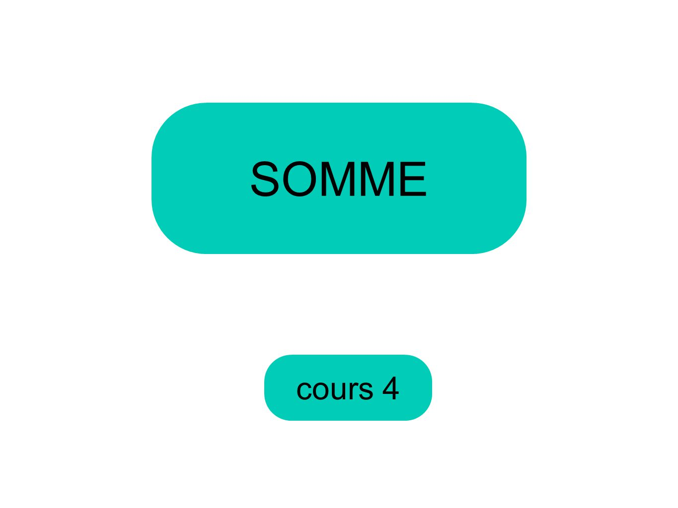 cours 4 SOMME