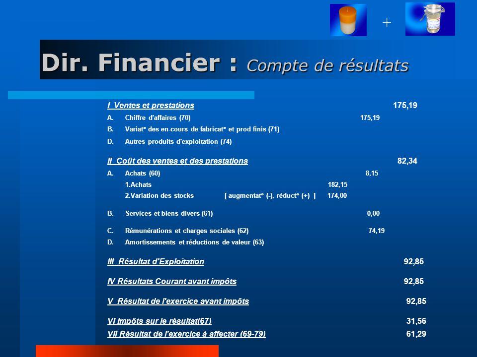 Dir. Financier : Compte de résultats I Ventes et prestations 175,19 A.Chiffre d'affaires (70) 175,19 B.Variat° des en-cours de fabricat° et prod finis