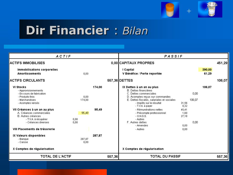 + Dir Financier : Bilan