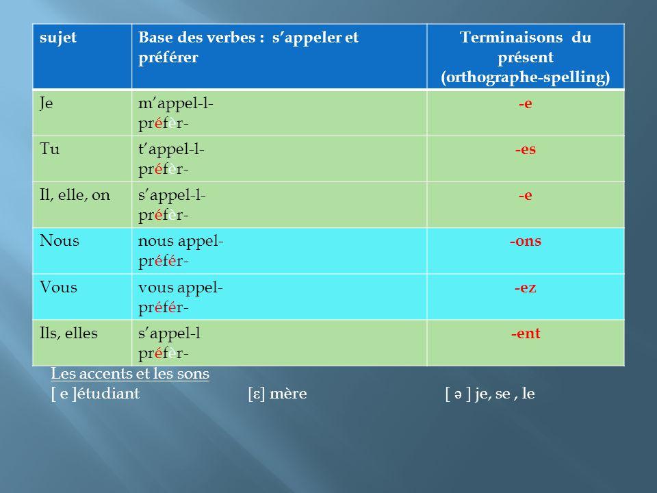 sujetBase des verbes : sappeler et préférer Terminaisons du présent (orthographe-spelling) Jemappel-l- préfèr- -e Tutappel-l- préfèr- -es Il, elle, onsappel-l- préfèr- -e Nousnous appel- préfér- -ons Vousvous appel- préfér- -ez Ils, ellessappel-l préfèr- -ent Les accents et les sons [ e ]étudiant[ ε ] mère[ ə ] je, se, le