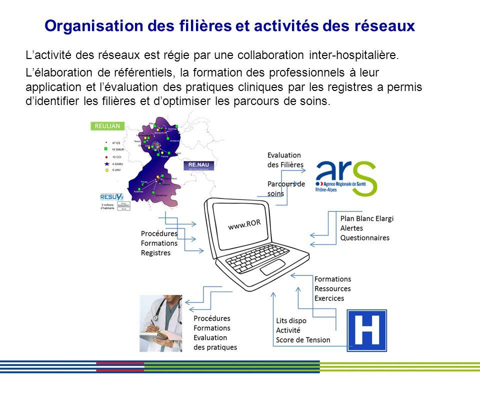 Organisation des filières et activités des réseaux Lactivité des réseaux est régie par une collaboration inter-hospitalière. Lélaboration de référenti