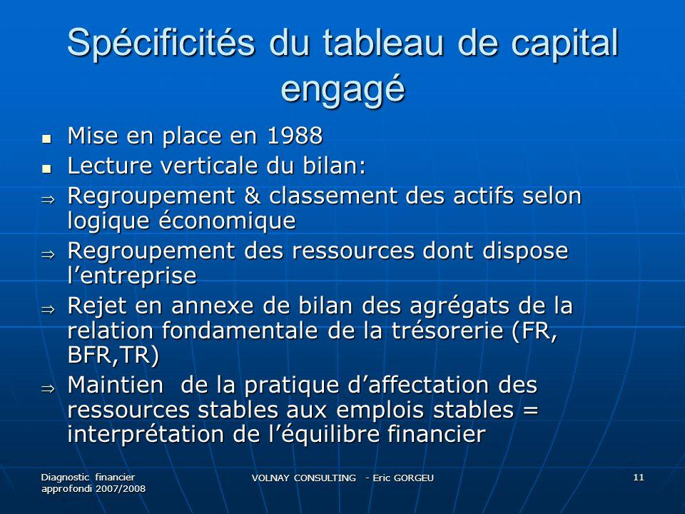 Spécificités du tableau de capital engagé Mise en place en 1988 Mise en place en 1988 Lecture verticale du bilan: Lecture verticale du bilan: Regroupe