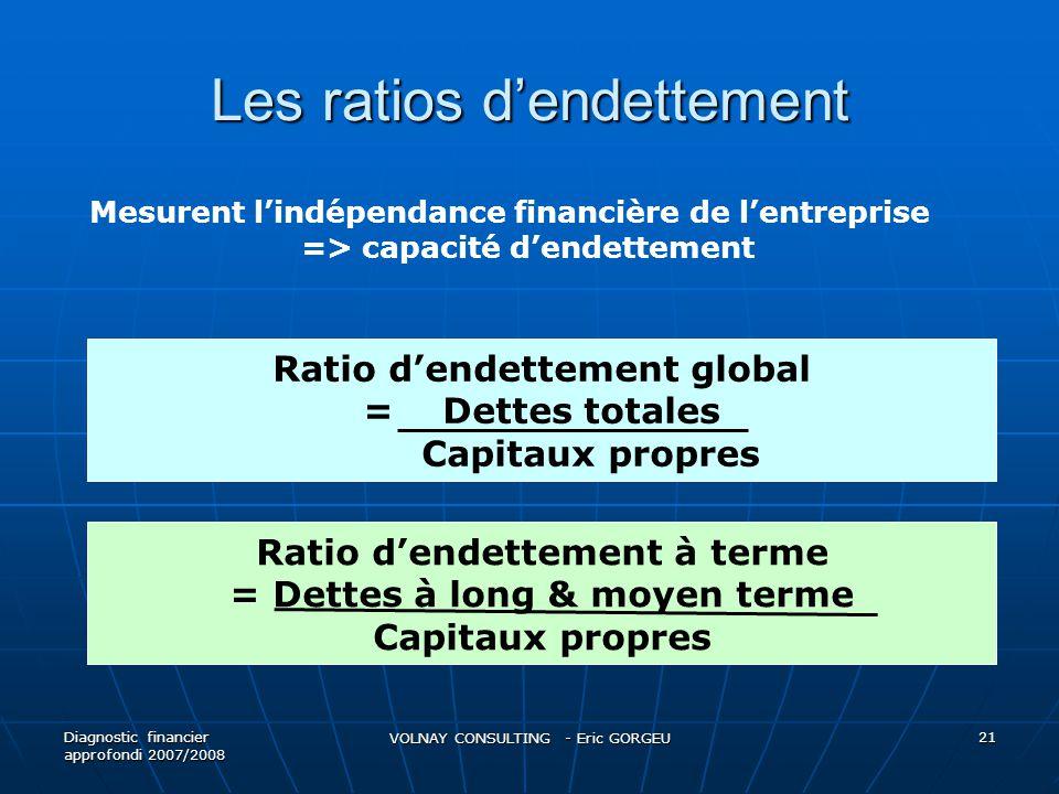 Les ratios dendettement Diagnostic financier approfondi 2007/2008 VOLNAY CONSULTING - Eric GORGEU 21 Mesurent lindépendance financière de lentreprise