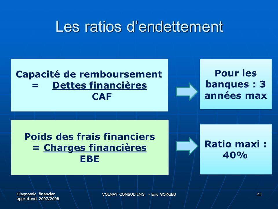 Les ratios dendettement Diagnostic financier approfondi 2007/2008 VOLNAY CONSULTING - Eric GORGEU 23 Capacité de remboursement = Dettes financières CA
