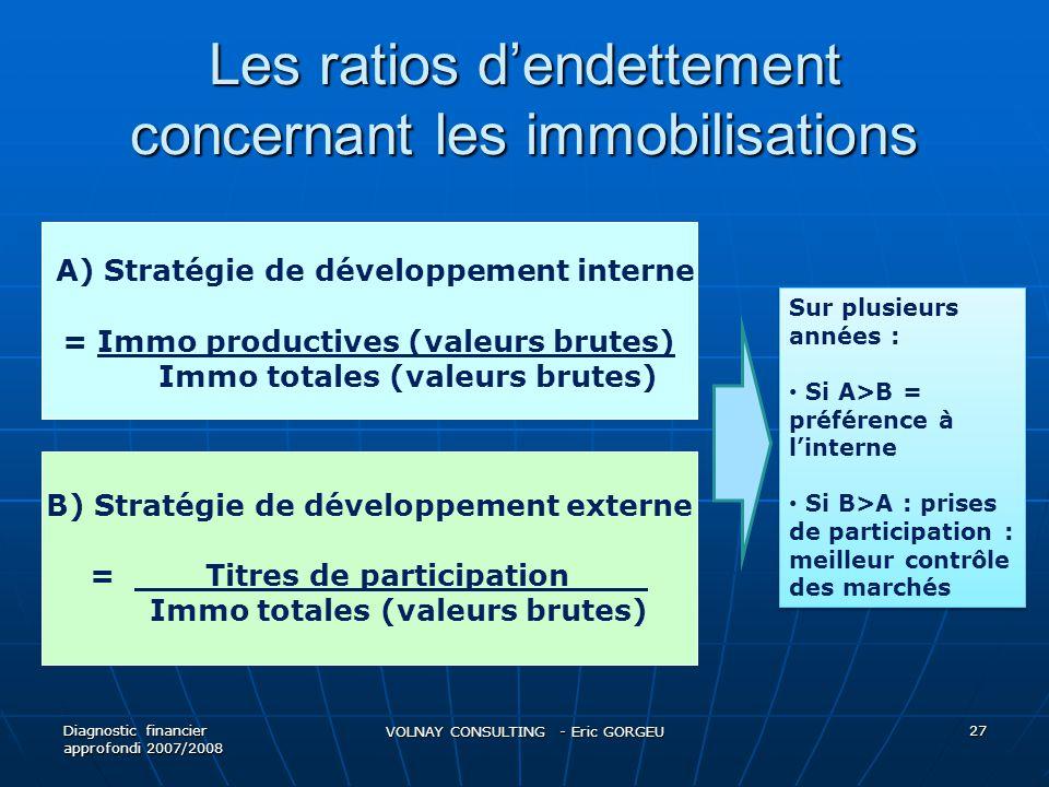 Les ratios dendettement concernant les immobilisations Diagnostic financier approfondi 2007/2008 VOLNAY CONSULTING - Eric GORGEU 27 A) Stratégie de dé