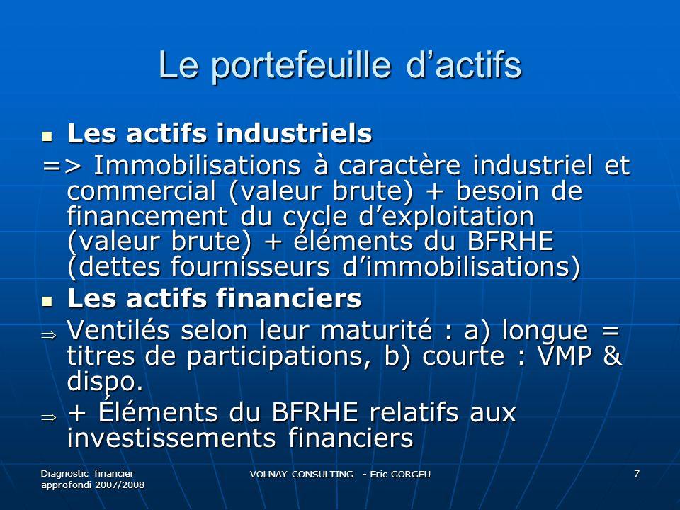 Le portefeuille dactifs Les actifs industriels Les actifs industriels => Immobilisations à caractère industriel et commercial (valeur brute) + besoin