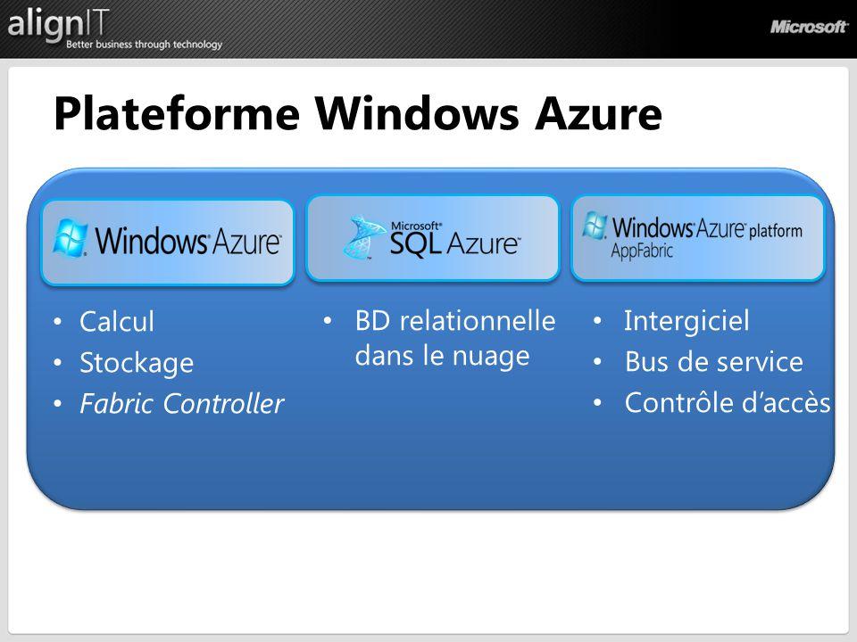 Plateforme Windows Azure Calcul Stockage Fabric Controller BD relationnelle dans le nuage Intergiciel Bus de service Contrôle daccès