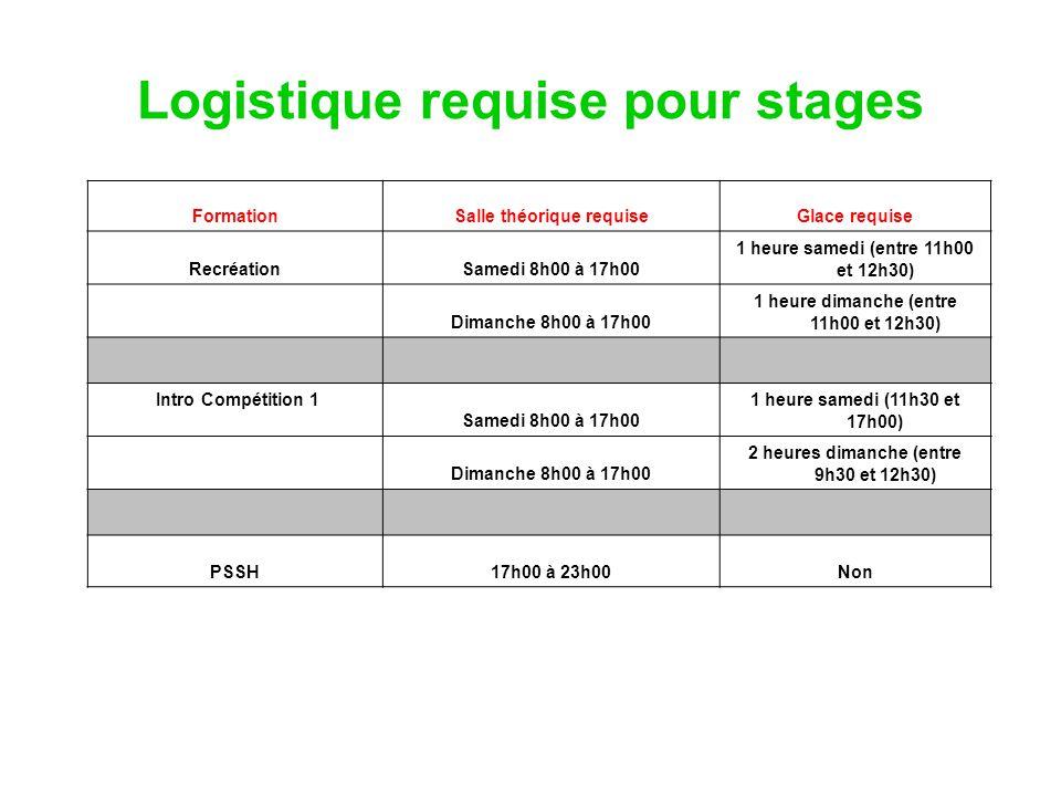 Logistique requise pour stages FormationSalle théorique requiseGlace requise RecréationSamedi 8h00 à 17h00 1 heure samedi (entre 11h00 et 12h30) Diman
