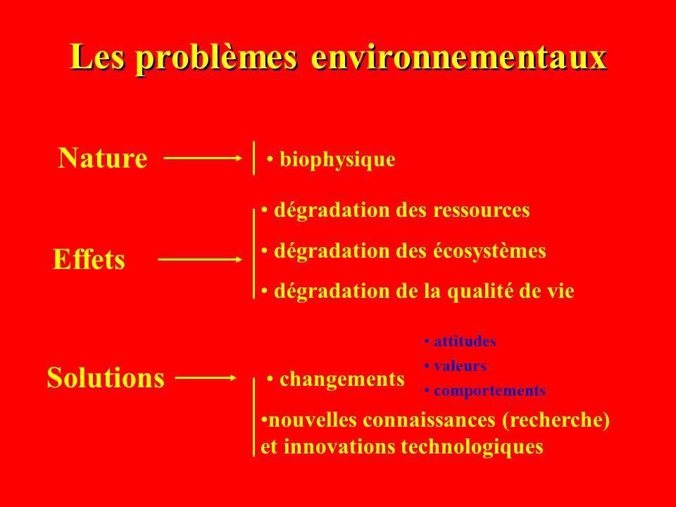 Nature Effets Solutions Les problèmes environnementaux dégradation des ressources dégradation des écosystèmes dégradation de la qualité de vie nouvelles connaissances (recherche) et innovations technologiques biophysique attitudes valeurs comportements changements