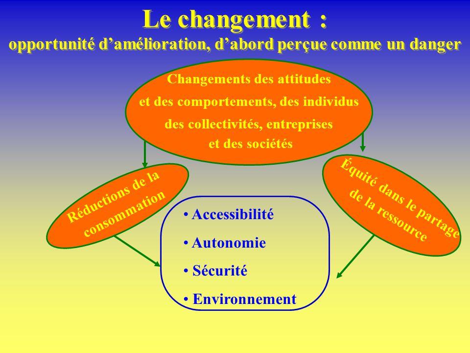 Le changement : opportunité damélioration, dabord perçue comme un danger Accessibilité Autonomie Sécurité Environnement Équité dans le partage de la ressource Réductions de la consommation Changements des attitudes et des comportements, des individus des collectivités, entreprises et des sociétés