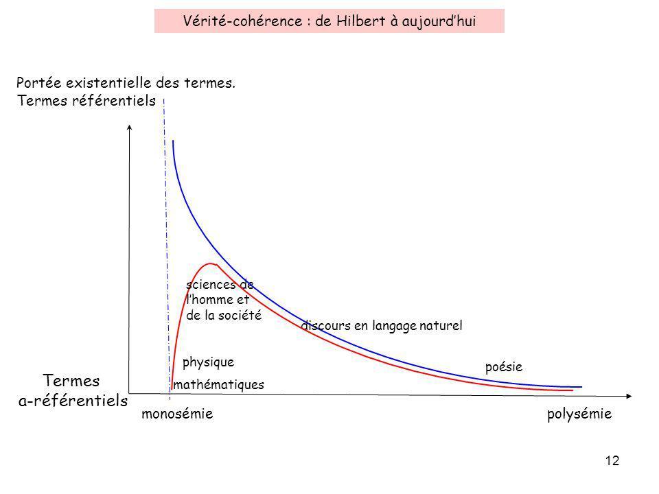12 Vérité-cohérence : de Hilbert à aujourdhui mathématiques physique sciences de lhomme et de la société Portée existentielle des termes.