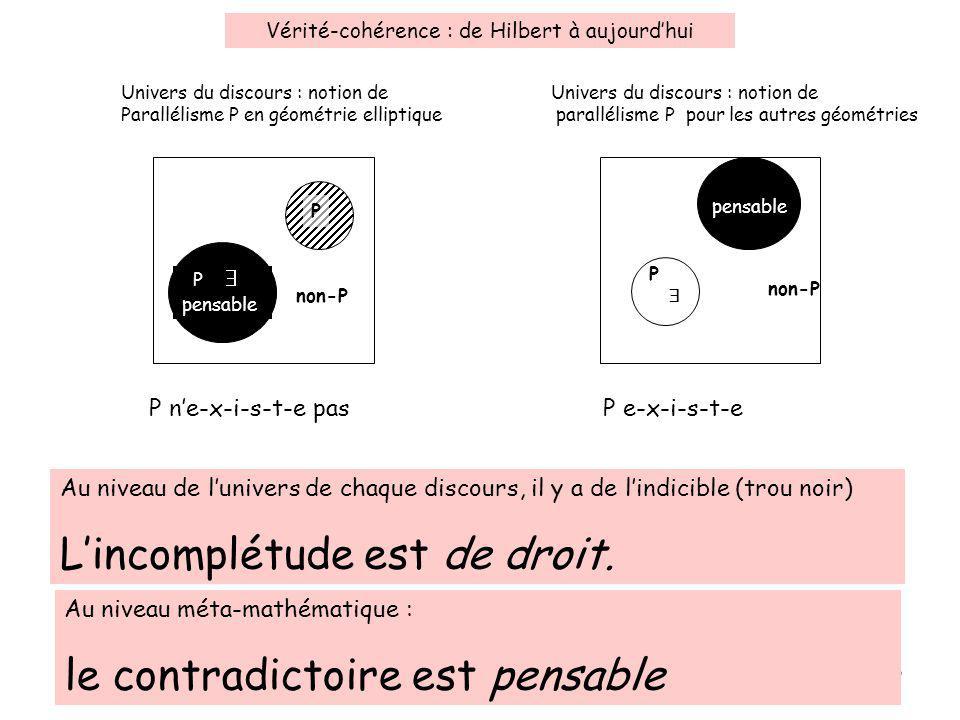 13 Vérité-cohérence : de Hilbert à aujourdhui Univers du discours : notion de Parallélisme P en géométrie elliptique P non-P Univers du discours : notion de parallélisme P pour les autres géométries P non-P P ne-x-i-s-t-e pasP e-x-i-s-t-e Au niveau de lunivers de chaque discours, il y a de lindicible (trou noir) Lincomplétude est de droit.