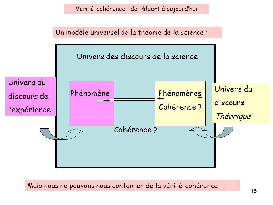 15 Univers du discours de lexpérience Univers du discours Théorique Phénomène s Phénomènes Cohérence ? Univers des discours de la science Un modèle un