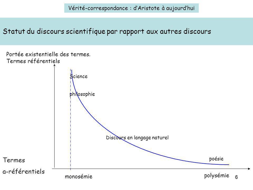6 Statut du discours scientifique par rapport aux autres discours Vérité-correspondance : dAristote à aujourdhui Portée existentielle des termes. Term