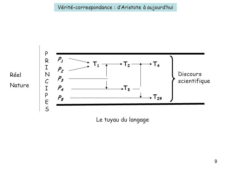 9 Vérité-correspondance : dAristote à aujourdhui Réel Nature P1P1 P2P2 P3P3 P4P4 P5P5 T1T1 T2T2 T4T4 T3T3 T 29 Discours scientifique Le tuyau du langage PRINCIPESPRINCIPES
