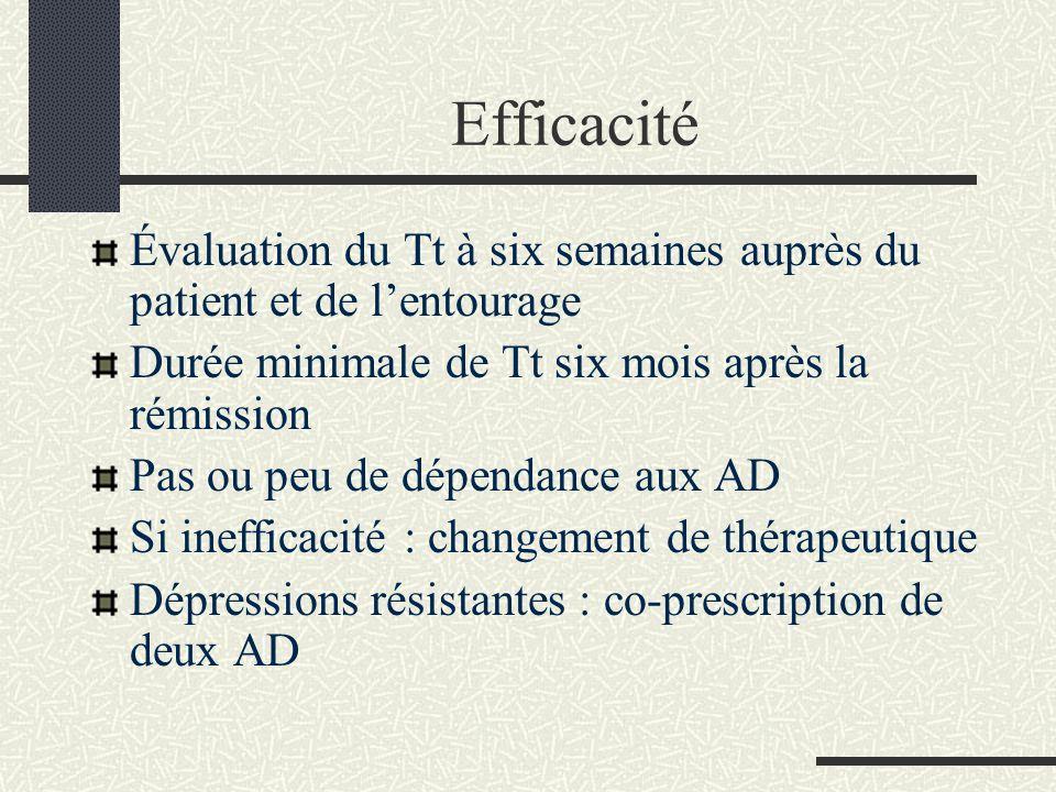 Efficacité Évaluation du Tt à six semaines auprès du patient et de lentourage Durée minimale de Tt six mois après la rémission Pas ou peu de dépendanc