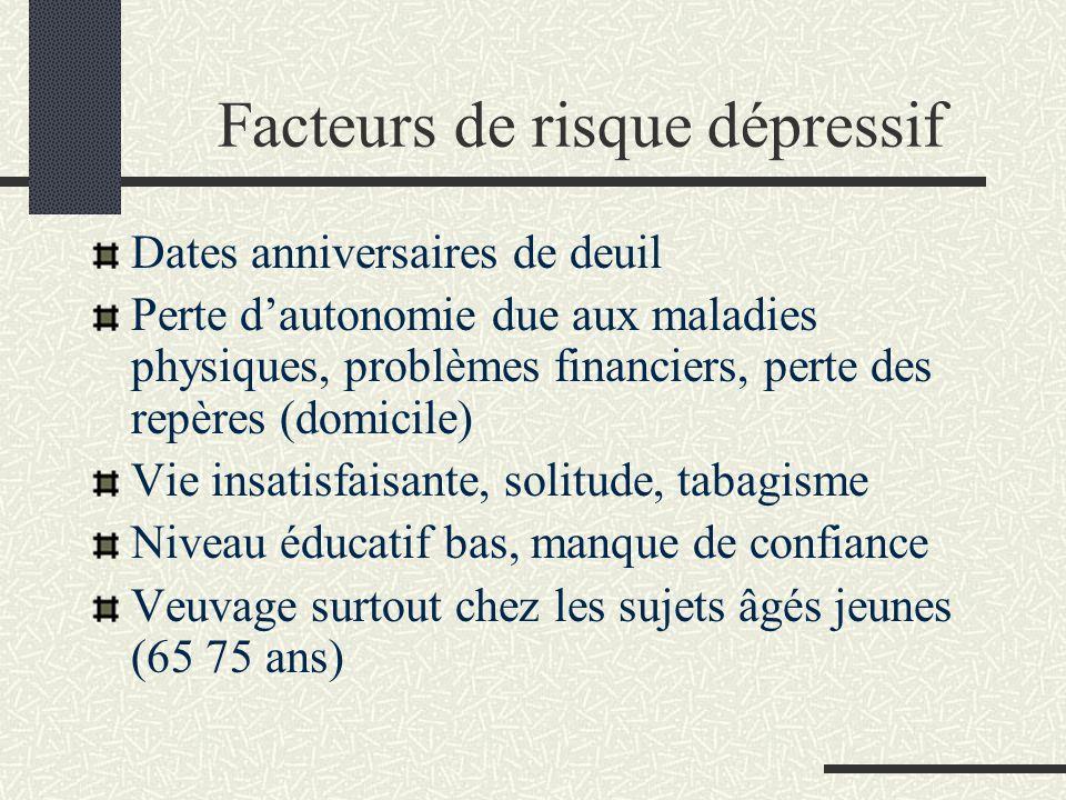 Facteurs de risque dépressif Maladies somatiques associées, récupération de moins bonne qualité aggravée par la dépression et inverse Symptomatologie dépressive associée à une Pathologie organique (vasculaire AVC, dysthyroïdies, Parkinson, dénutrition (folates), déficits sensoriels), détiologie iatrogène dont les psychotropes