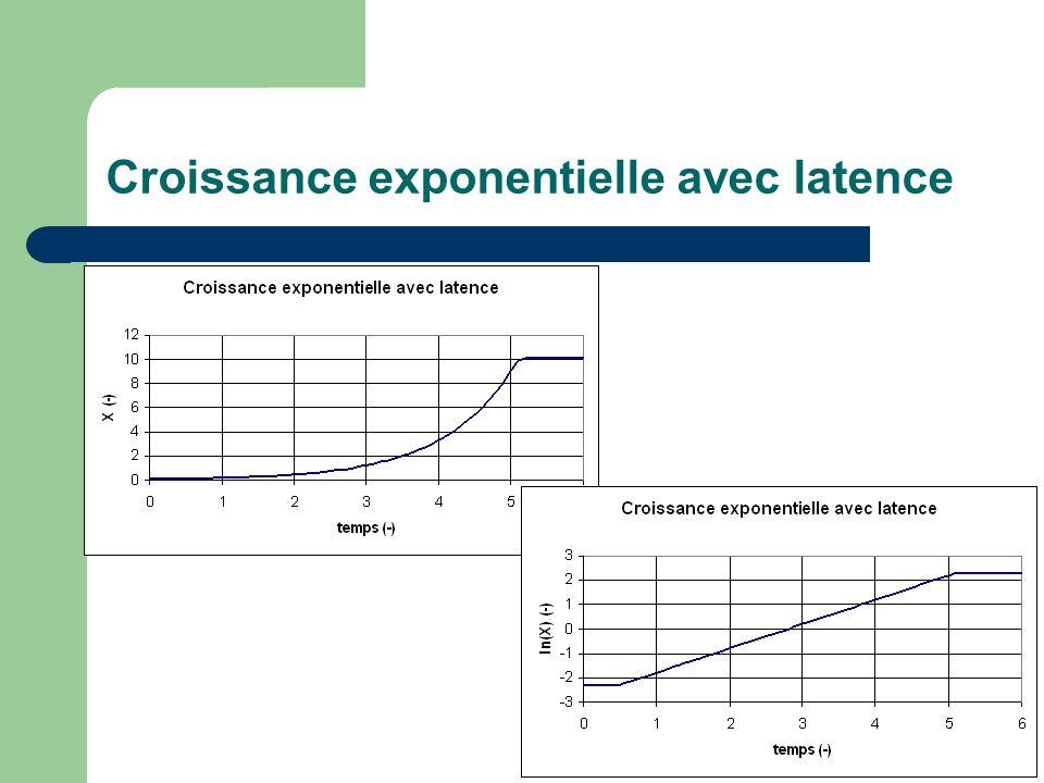 Croissance exponentielle avec latence