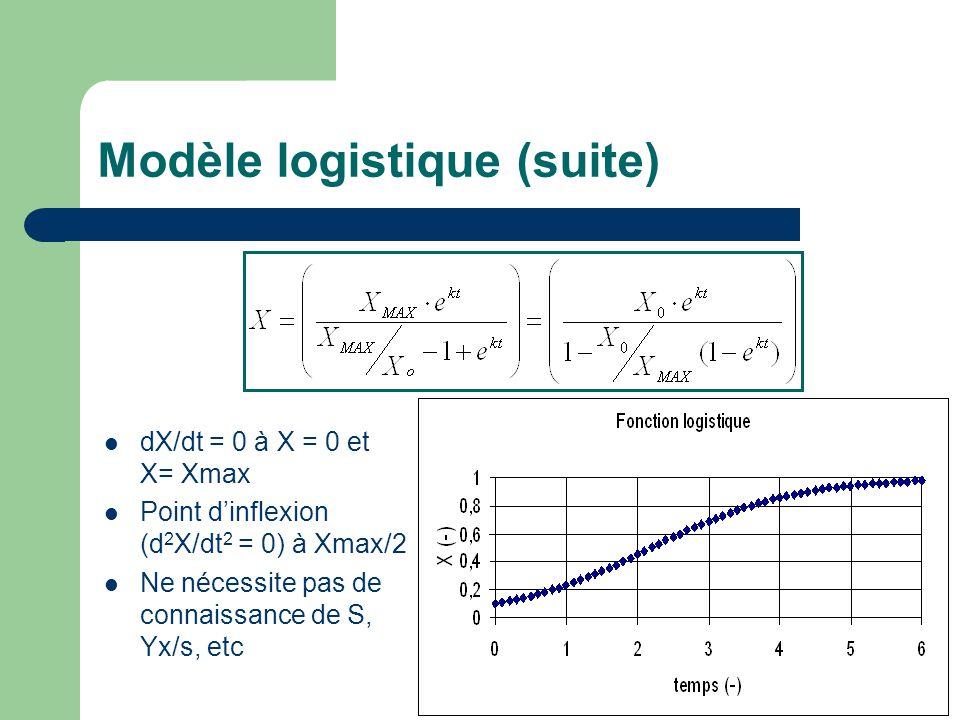 Modèle logistique (suite) dX/dt = 0 à X = 0 et X= Xmax Point dinflexion (d 2 X/dt 2 = 0) à Xmax/2 Ne nécessite pas de connaissance de S, Yx/s, etc