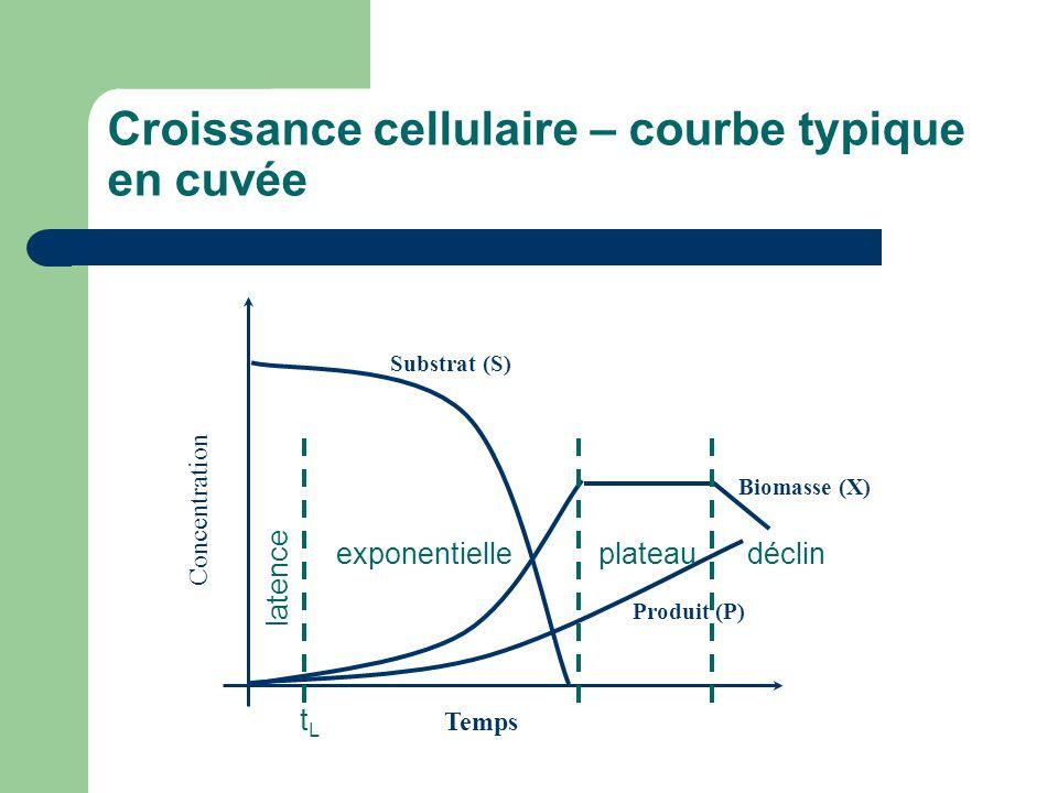 Croissance cellulaire – courbe typique en cuvée Temps Concentration Substrat (S) Biomasse (X) Produit (P) latence exponentielleplateaudéclin tLtL