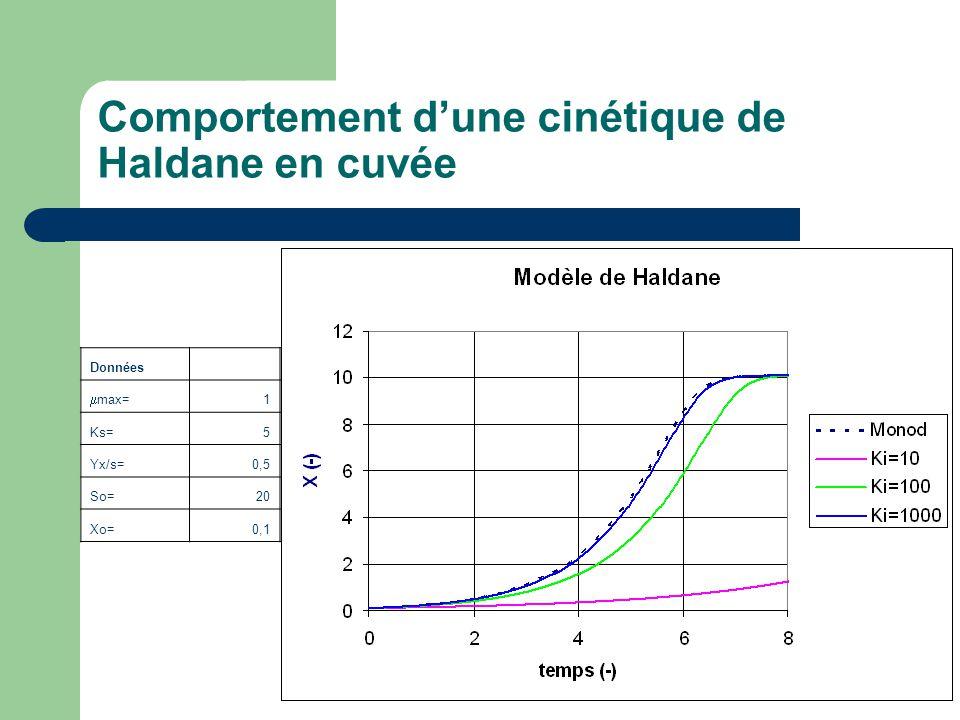 Comportement dune cinétique de Haldane en cuvée Données max= 1 Ks=5 Yx/s=0,5 So=20 Xo=0,1