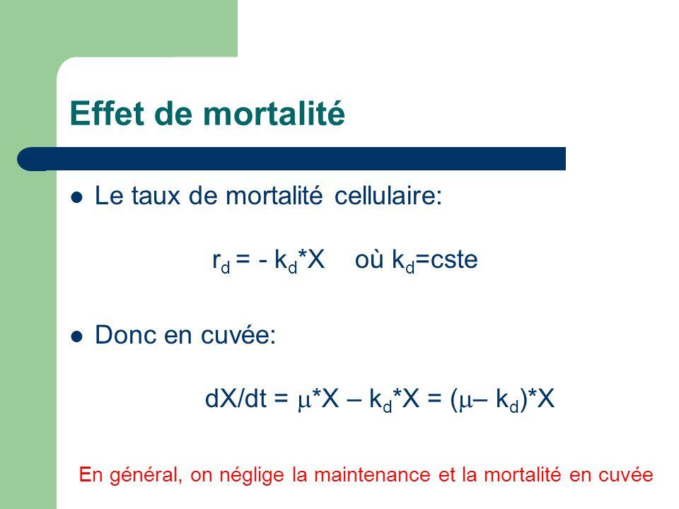 Effet de mortalité Le taux de mortalité cellulaire: r d = - k d *X où k d =cste Donc en cuvée: dX/dt = *X – k d *X = ( – k d )*X En général, on néglig
