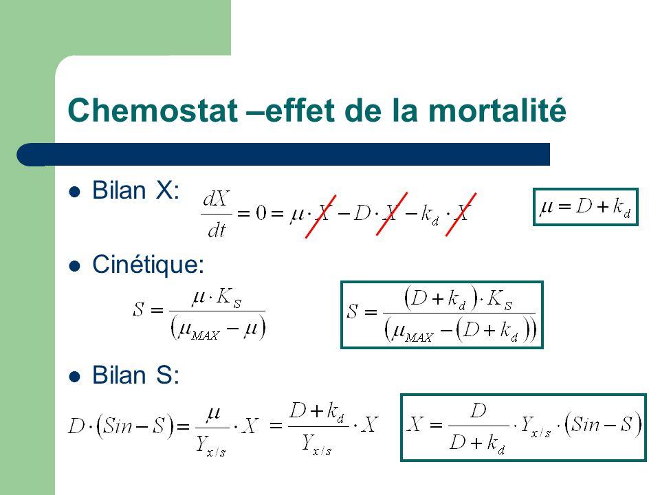 Chemostat –effet de la mortalité Bilan X: Cinétique: Bilan S: