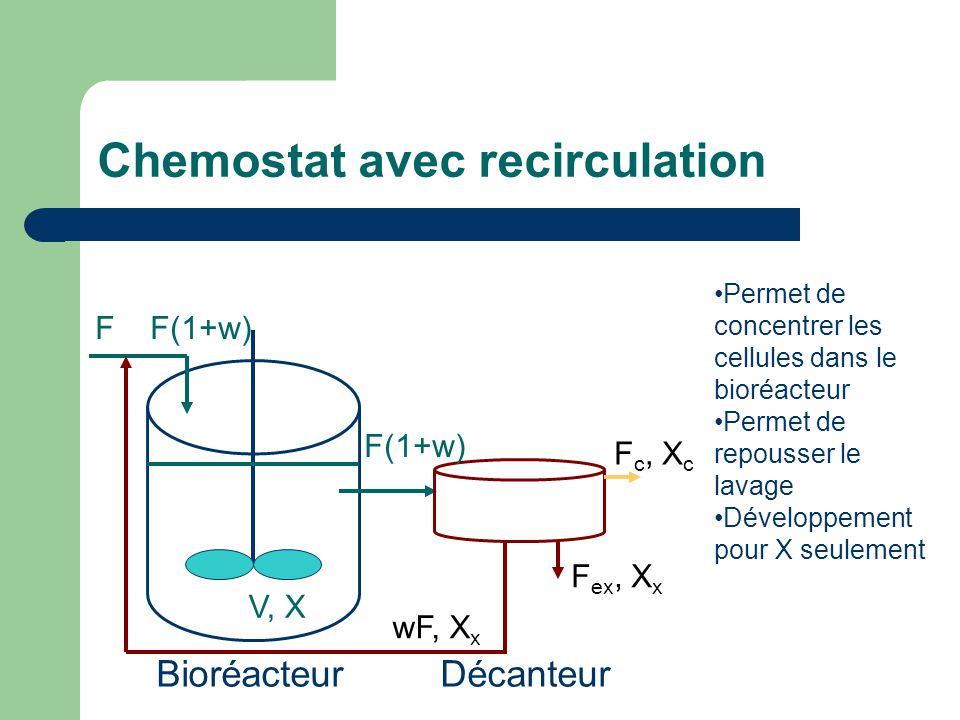 Chemostat avec recirculation F F(1+w) V, X Bioréacteur Décanteur F(1+w) wF, X x F c, X c F ex, X x Permet de concentrer les cellules dans le bioréacte
