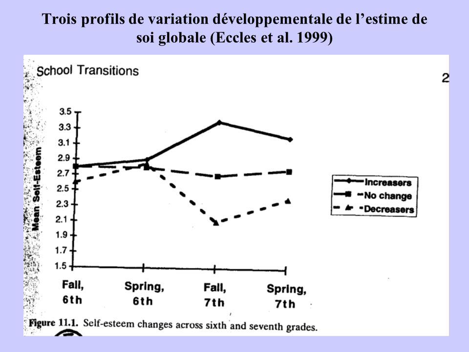 Trois profils de variation développementale de lestime de soi globale (Eccles et al. 1999)