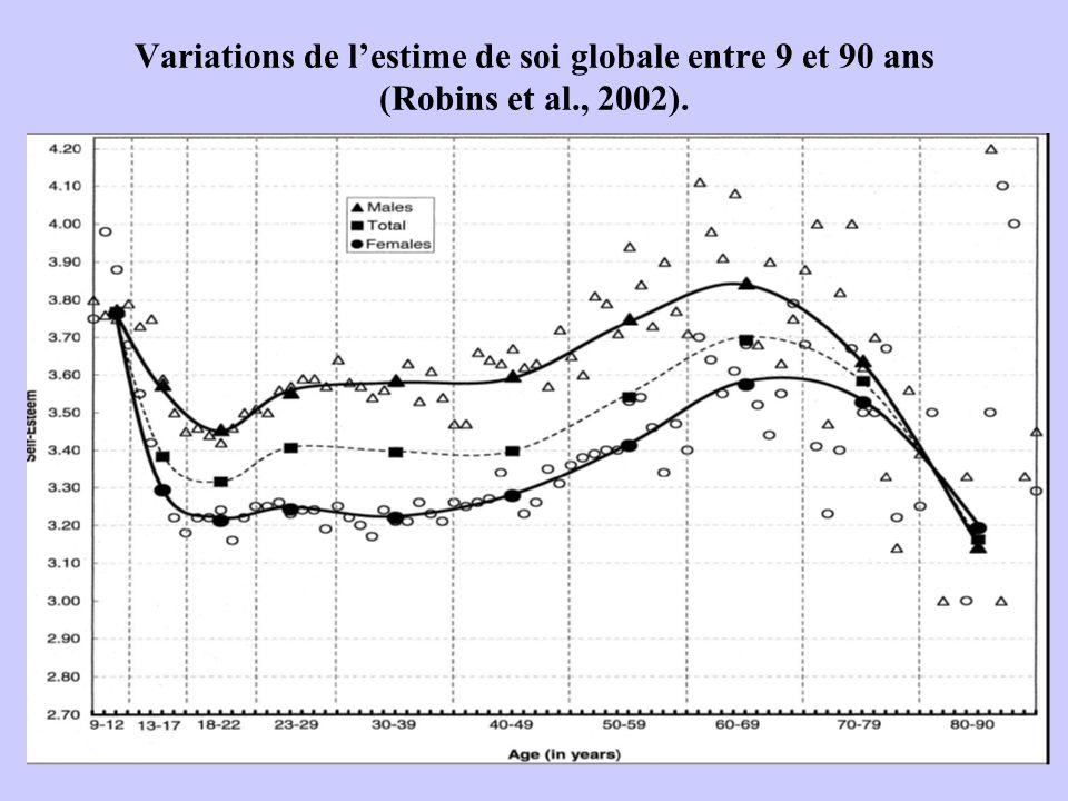 Variations de lestime de soi globale entre 9 et 90 ans (Robins et al., 2002).