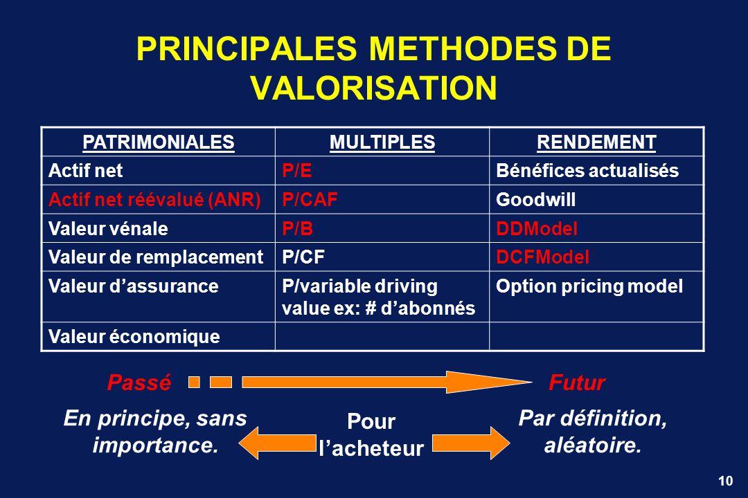 10 PRINCIPALES METHODES DE VALORISATION PATRIMONIALESMULTIPLESRENDEMENT Actif netP/EBénéfices actualisés Actif net réévalué (ANR)P/CAFGoodwill Valeur