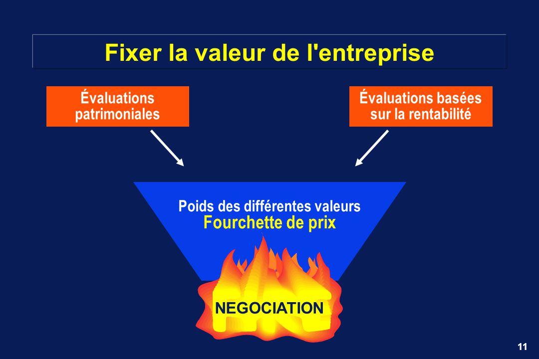 11 Fixer la valeur de l'entreprise Évaluations basées sur la rentabilité Évaluations patrimoniales Poids des différentes valeurs Fourchette de prix NE