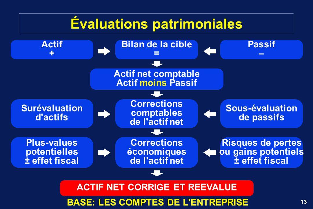 13 Évaluations patrimoniales Bilan de la cible = Actif net comptable Actif moins Passif Actif + Passif – Corrections comptables de l'actif net Suréval