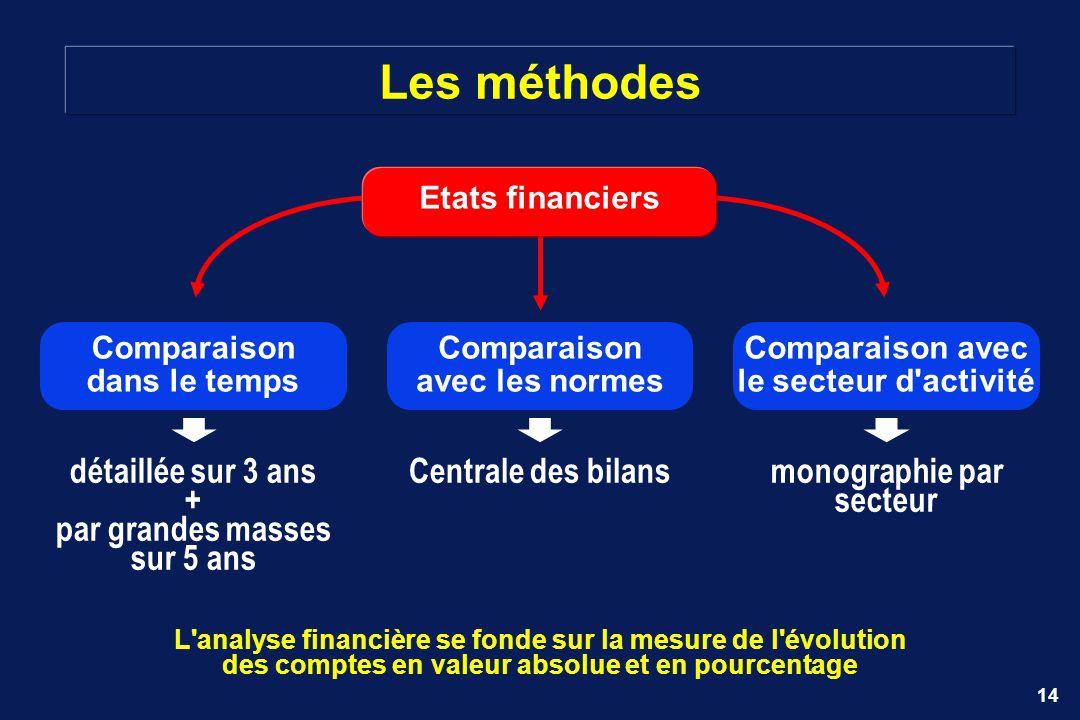 14 Les méthodes Comparaison avec les normes Etats financiers Centrale des bilansdétaillée sur 3 ans + par grandes masses sur 5 ans Comparaison dans le