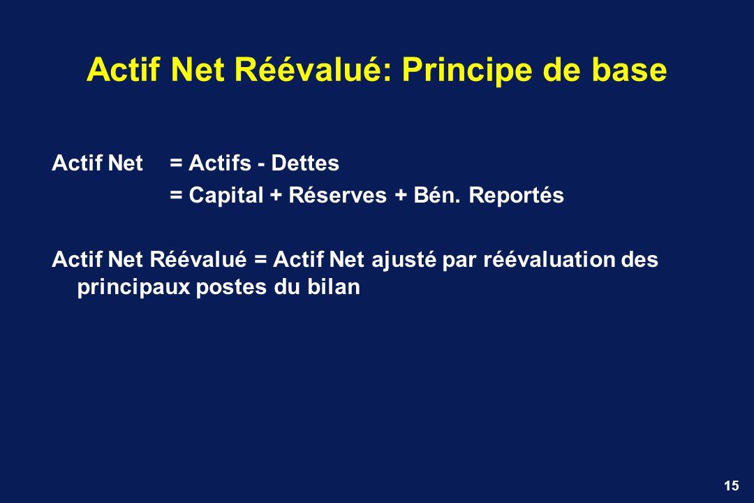 15 Actif Net Réévalué: Principe de base Actif Net = Actifs - Dettes = Capital + Réserves + Bén. Reportés Actif Net Réévalué = Actif Net ajusté par réé