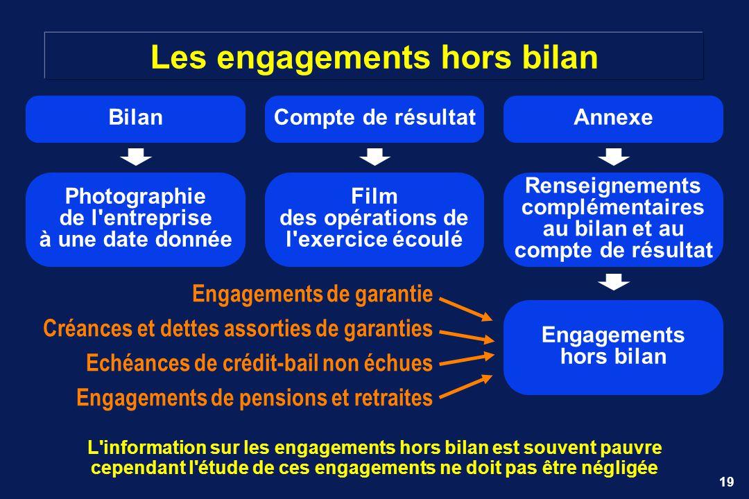 19 Les engagements hors bilan Compte de résultat Film des opérations de l'exercice écoulé BilanAnnexe Photographie de l'entreprise à une date donnée R