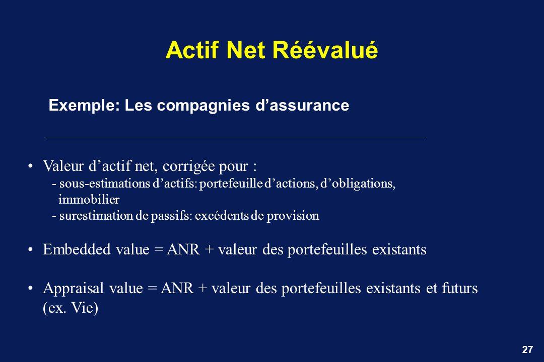 27 Actif Net Réévalué Exemple: Les compagnies dassurance Valeur dactif net, corrigée pour : - sous-estimations dactifs: portefeuille dactions, dobliga