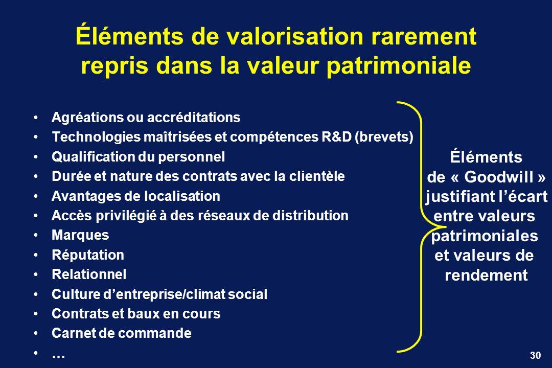 30 Éléments de valorisation rarement repris dans la valeur patrimoniale Agréations ou accréditations Technologies maîtrisées et compétences R&D (breve