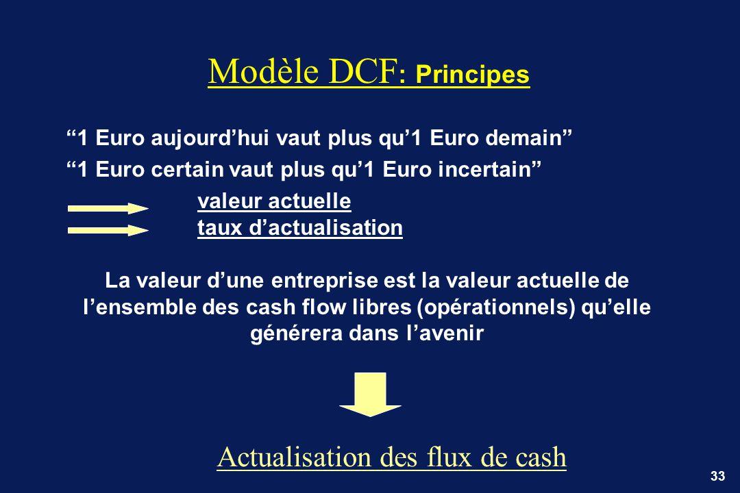 33 Modèle DCF : Principes 1 Euro aujourdhui vaut plus qu1 Euro demain 1 Euro certain vaut plus qu1 Euro incertain valeur actuelle taux dactualisation