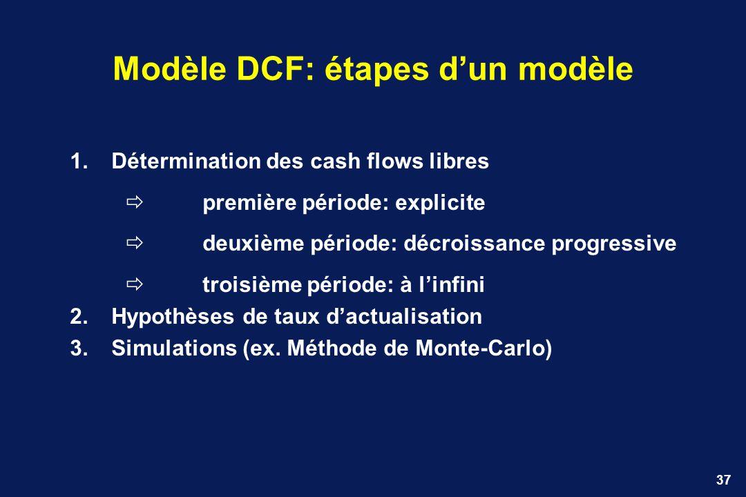 37 Modèle DCF: étapes dun modèle 1.Détermination des cash flows libres première période: explicite deuxième période: décroissance progressive troisièm
