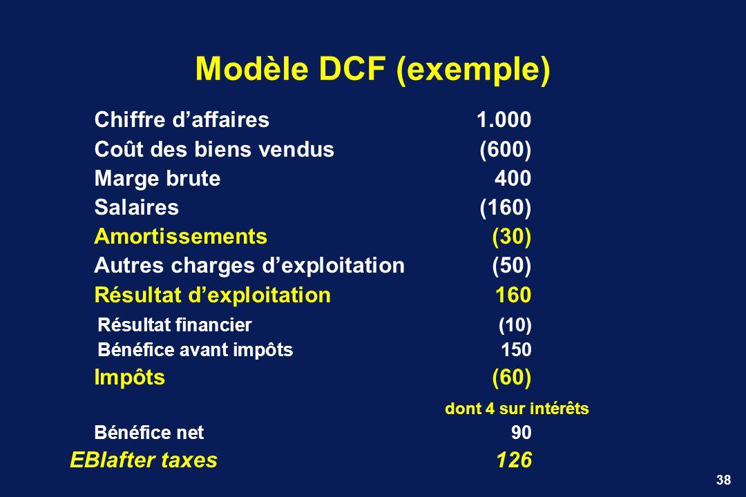 38 Modèle DCF (exemple) Chiffre daffaires1.000 Coût des biens vendus(600) Marge brute400 Salaires(160) Amortissements(30) Autres charges dexploitation