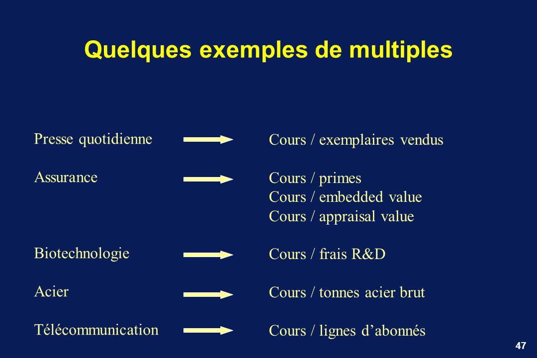 47 Presse quotidienne Assurance Biotechnologie Acier Télécommunication Cours / exemplaires vendus Cours / primes Cours / embedded value Cours / apprai